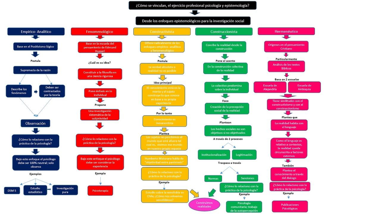 Mapa Conceptual Epistemologia Pascualafontecilla Youtube