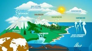 La Eduteca - El ciclo del agua