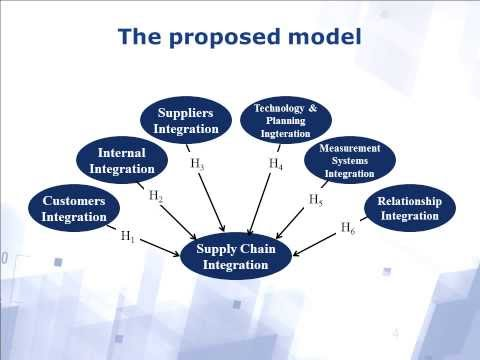 A Structural Approach to Supply Chain Integration Process