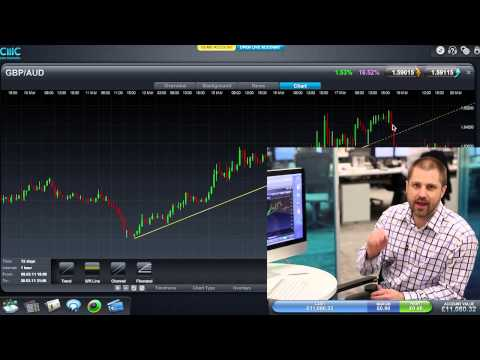 CMC Markets Trading Strategy - Trendlines