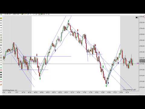 Learn to day trade using Pure Price Action Strategies 05-17-2018