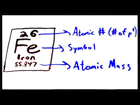 Defining an Element in Terms of Subatomic Particles