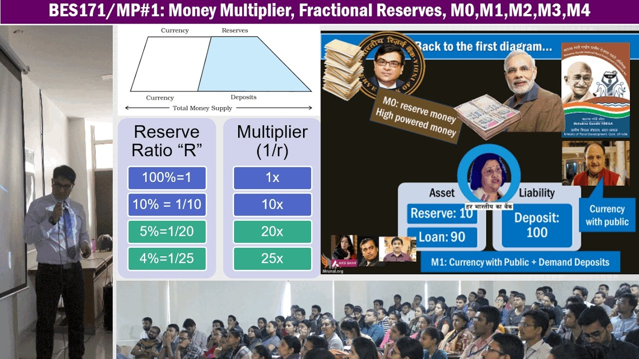 Monetary Policy#1: Money multiplier, Fractional Reserve, High Powered v. Narrow v. Broad Money