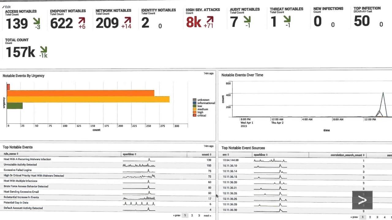 Demo: Splunk App For Enterprise Security: Security Posture