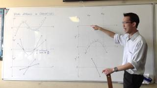 Visual Approach to Derivatives (2 of 2)