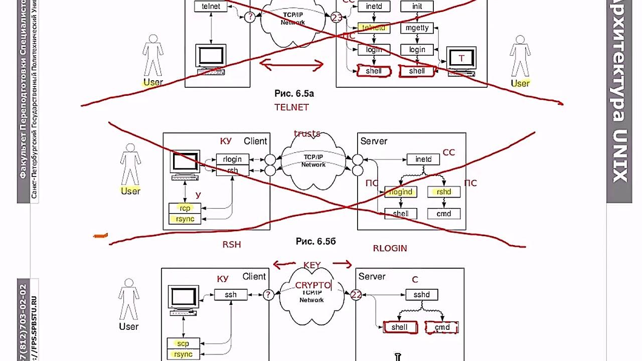 Основы Linux: сетевое взаимодействие, часть 2