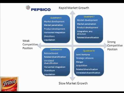Pepsico Diversification Strategy In 2008 Pdf