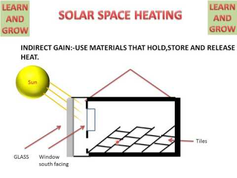 SOLAR SPACE HEATING (PASSIVE SPACE HEATING) ! LEARN AND GROW