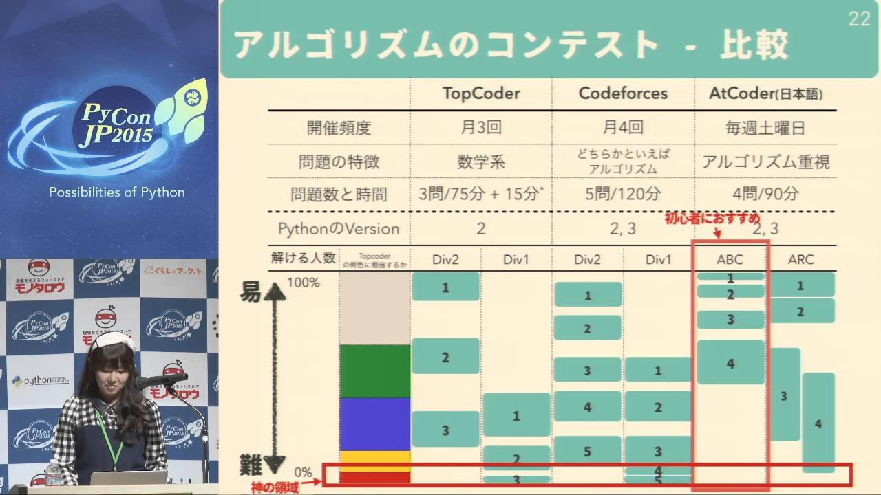 Image from CH02 強くなるためのプログラミング ープログラミングに関する様々なコンテストとそのはじめ方ー