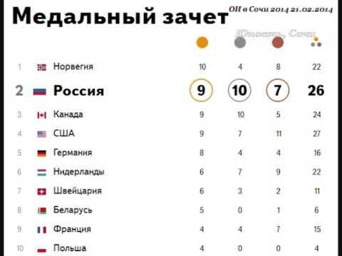 21 таблица на медального зачета
