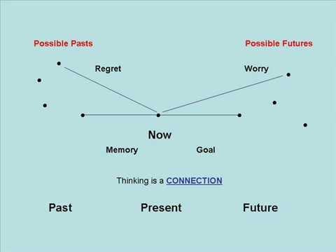 Anthony Hamilton - Map of Consciousness 1