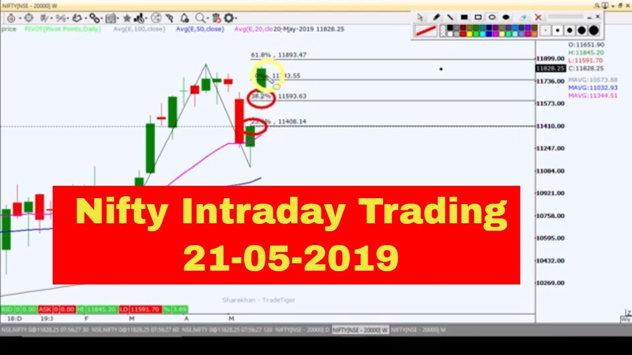 Nifty 50 option trading tips