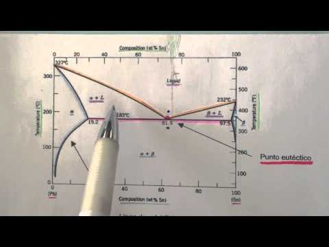 Diagrama de fases: Pb-Sn