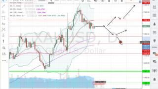 analyse forex matière première  au 26 07 16    apprendre trading