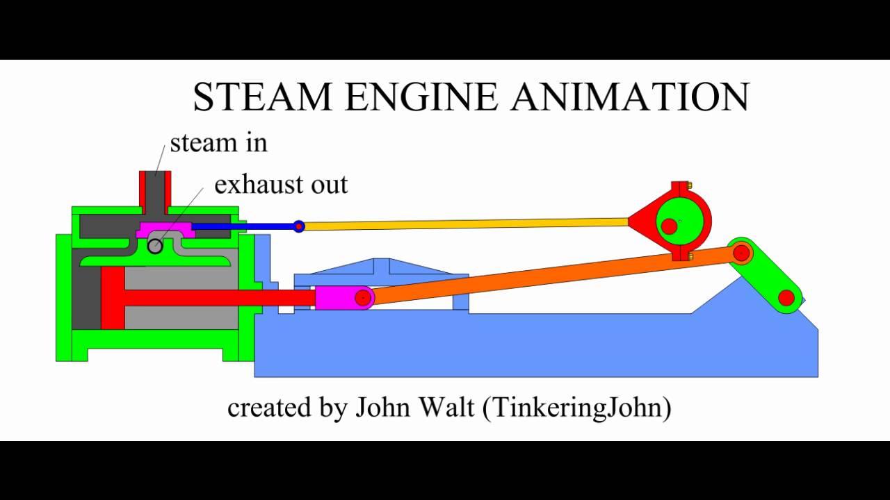 steam engine animation [ 1280 x 720 Pixel ]
