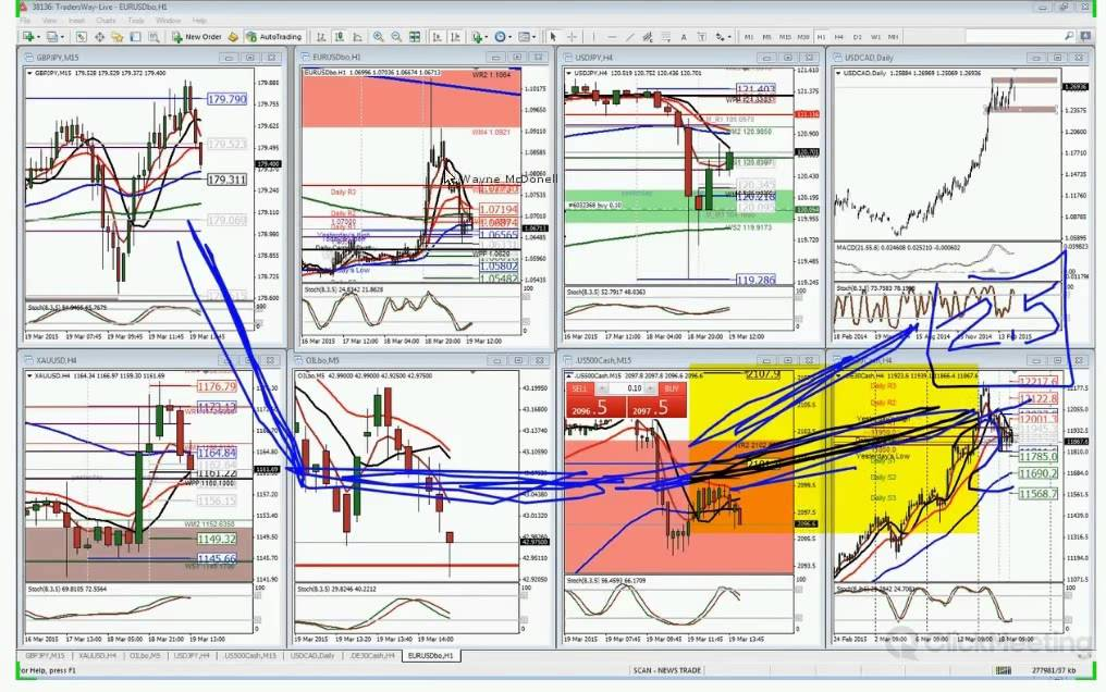 Free forex practice account