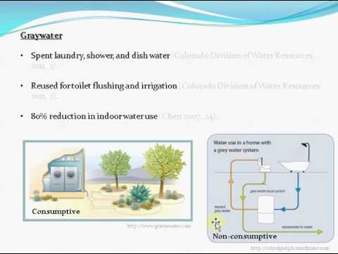 Graywater Reuse & Colorado Water Policy for M.A.