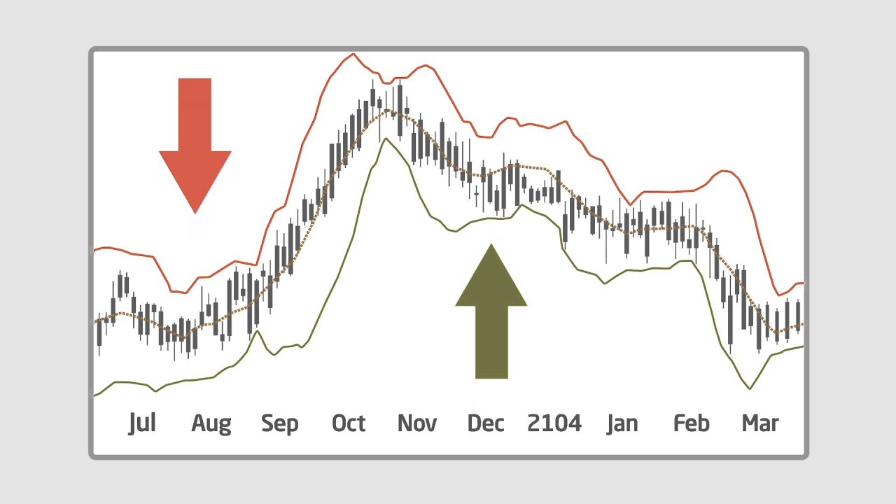 Bollinger bands video