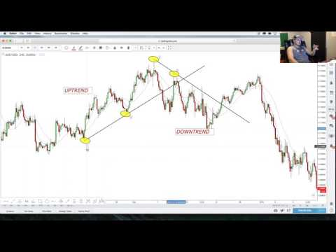 FOREX TRADING: MASTERING TRENDLINES (MUST WATCH)
