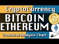 Bitcoin Chart Technical Analysis for 07-15-2020