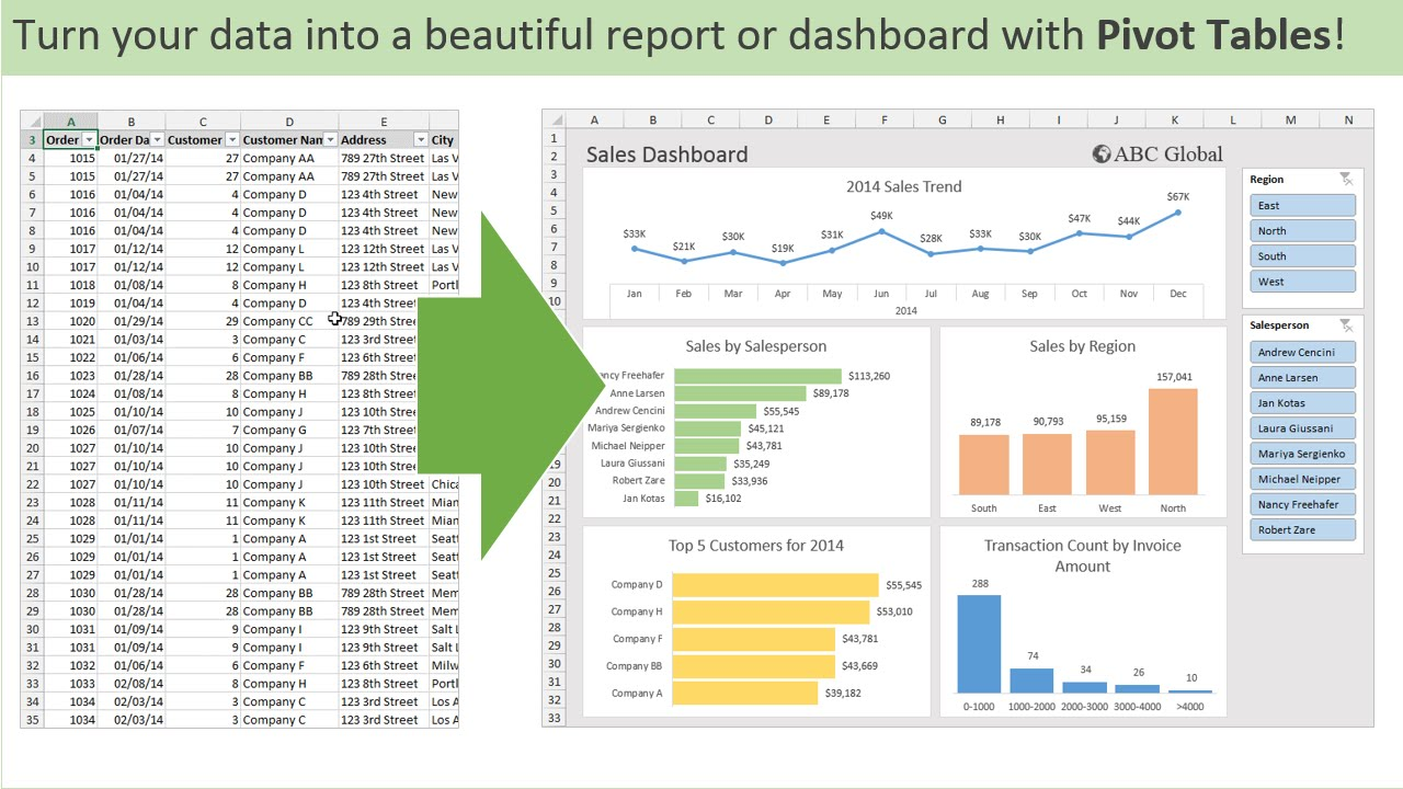 Introduction to Pivot Tables, Charts, and Dashboards in
