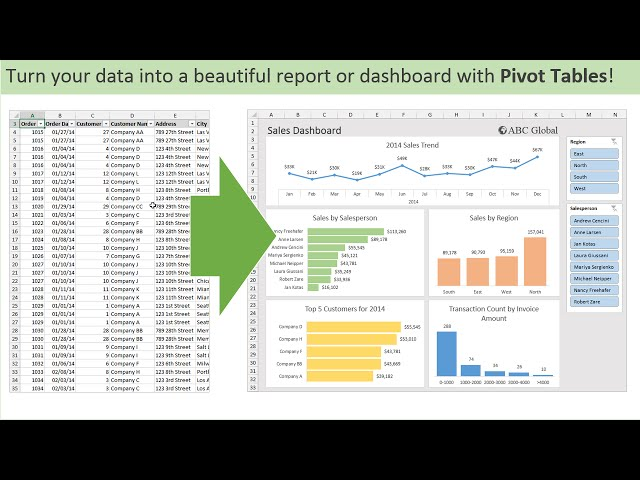 Ediblewildsus  Unique Introduction To Pivot Tables Charts And Dashboards In Excel  With Fascinating Introduction To Pivot Tables Charts And Dashboards In Excel Part   Youtube With Alluring Microsoft Excel Starter  Free Download Also Excel As Database In Addition How To Square Numbers In Excel And Age Calculation Excel As Well As How To Wrap Text On Excel Additionally Getting Rid Of Duplicates In Excel From Youtubecom With Ediblewildsus  Fascinating Introduction To Pivot Tables Charts And Dashboards In Excel  With Alluring Introduction To Pivot Tables Charts And Dashboards In Excel Part   Youtube And Unique Microsoft Excel Starter  Free Download Also Excel As Database In Addition How To Square Numbers In Excel From Youtubecom