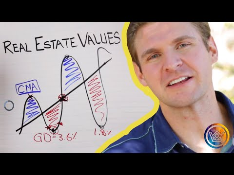 Real Estate Valuation Methods