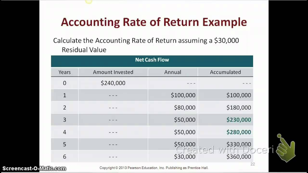 example of accounting rate of return