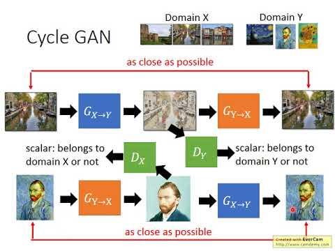 GAN Lecture 2 (2017): CycleGAN