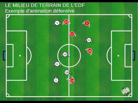 Analyse de l'animation défensive du milieu de terrain français lors du Match France - Suisse