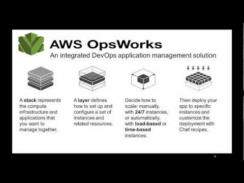 Getting Started with AWS OpsWorks