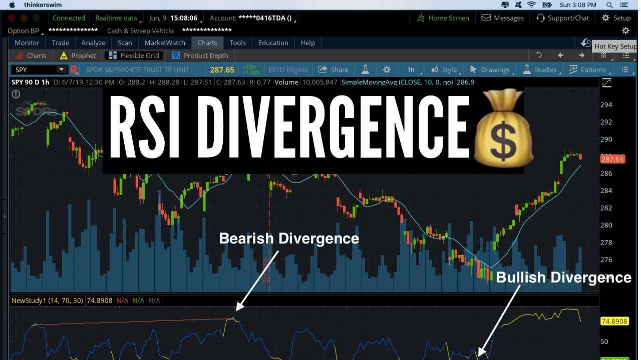 Thinkscript Macd Divergence