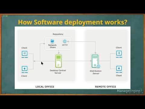 Software Deployment.