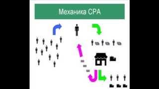 Как Зарабатывать на CPA? Обучающий Видеоурок!