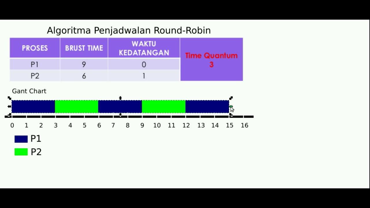Algoritma Penjadwalan Round Robin Indonesia Youtube