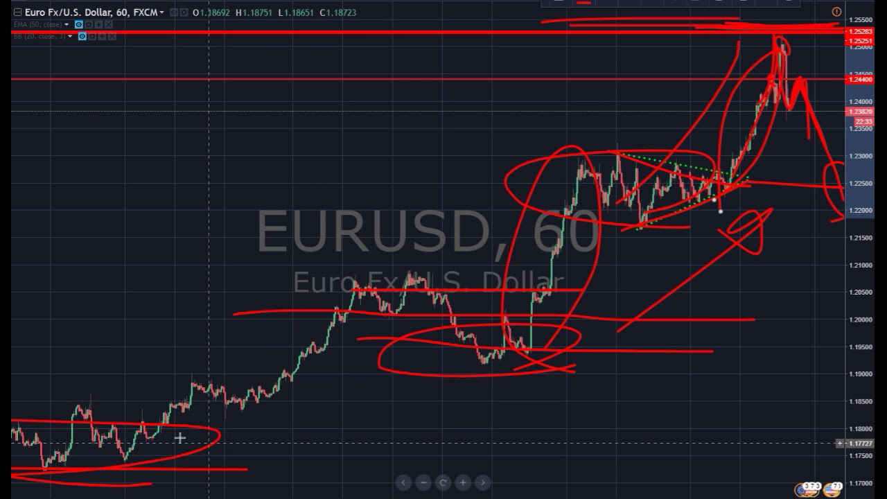 Рубль, доллар, евро, обмен: Теханализ форекс