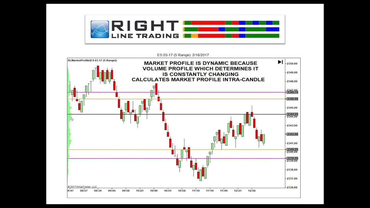 Market Profile 3 0 - Advanced Order Flow Analytics