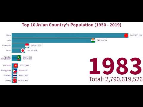 Top 10 Asian Countries by Population from 1950 to 2019 | Asia Population Rankings
