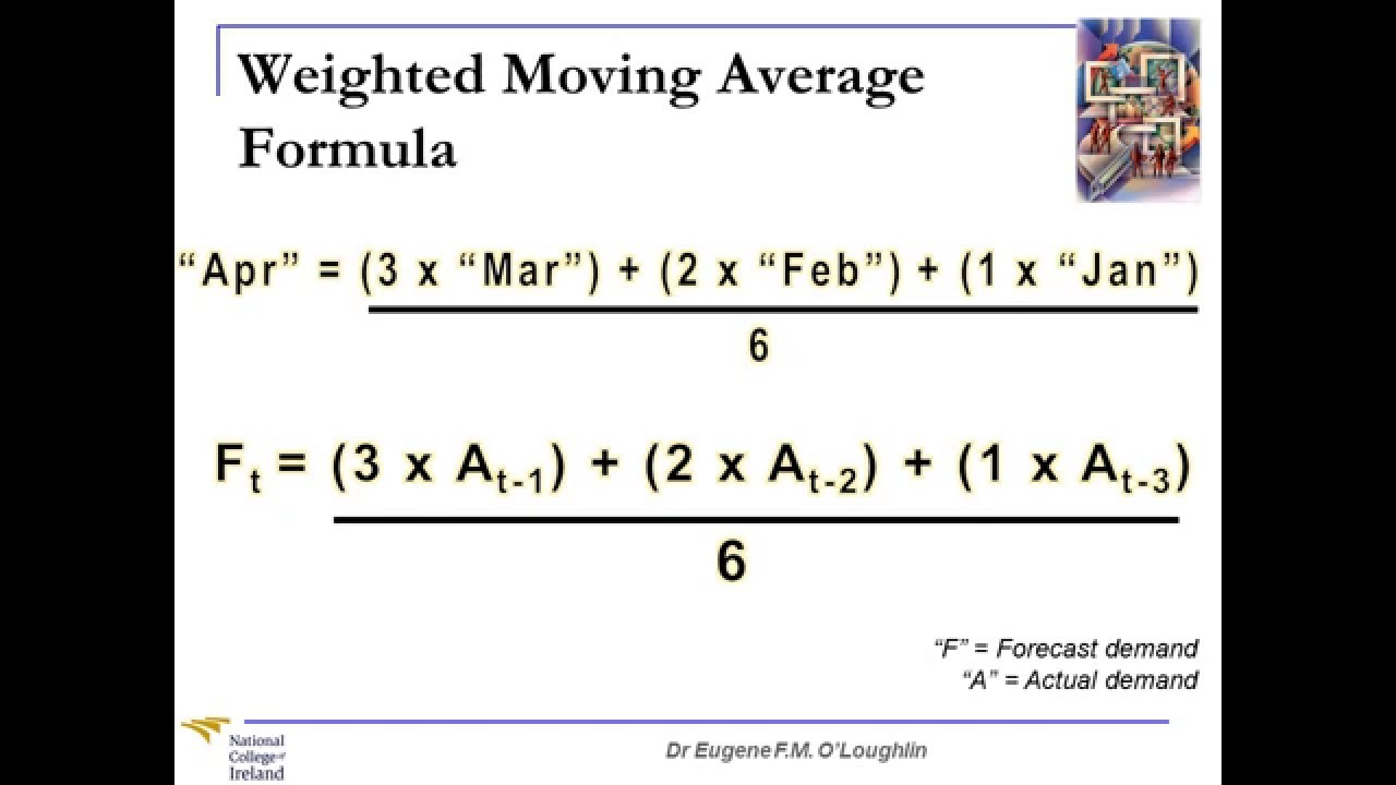 Problem Solving Techniques 22 Weighted Moving Averages