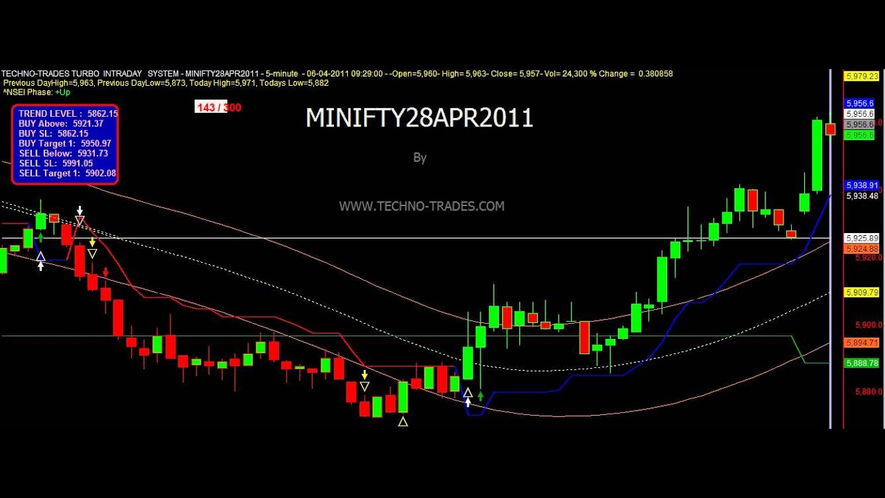 Best intraday trading system for amibroker