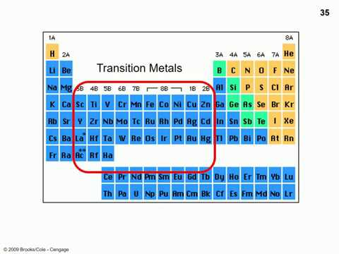 L12 part 4 transition metal charges and configurations 4 youtube l12 part 4 transition metal charges and configurations 4 urtaz Image collections