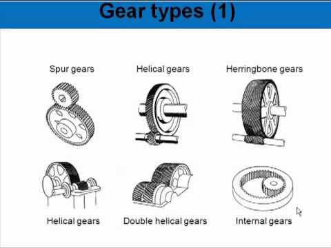 Types Gears Pdf