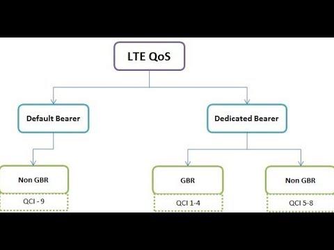 LTE & QoS