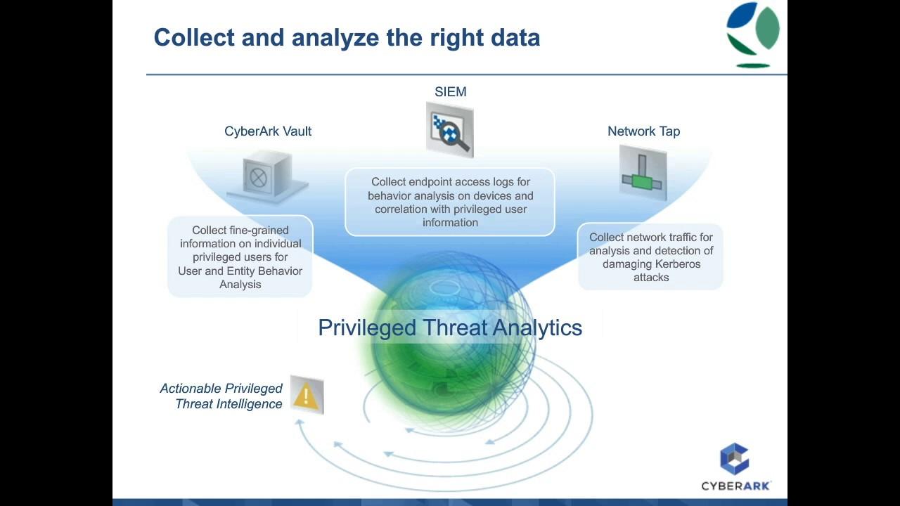 CyberArk Privileged Account Security