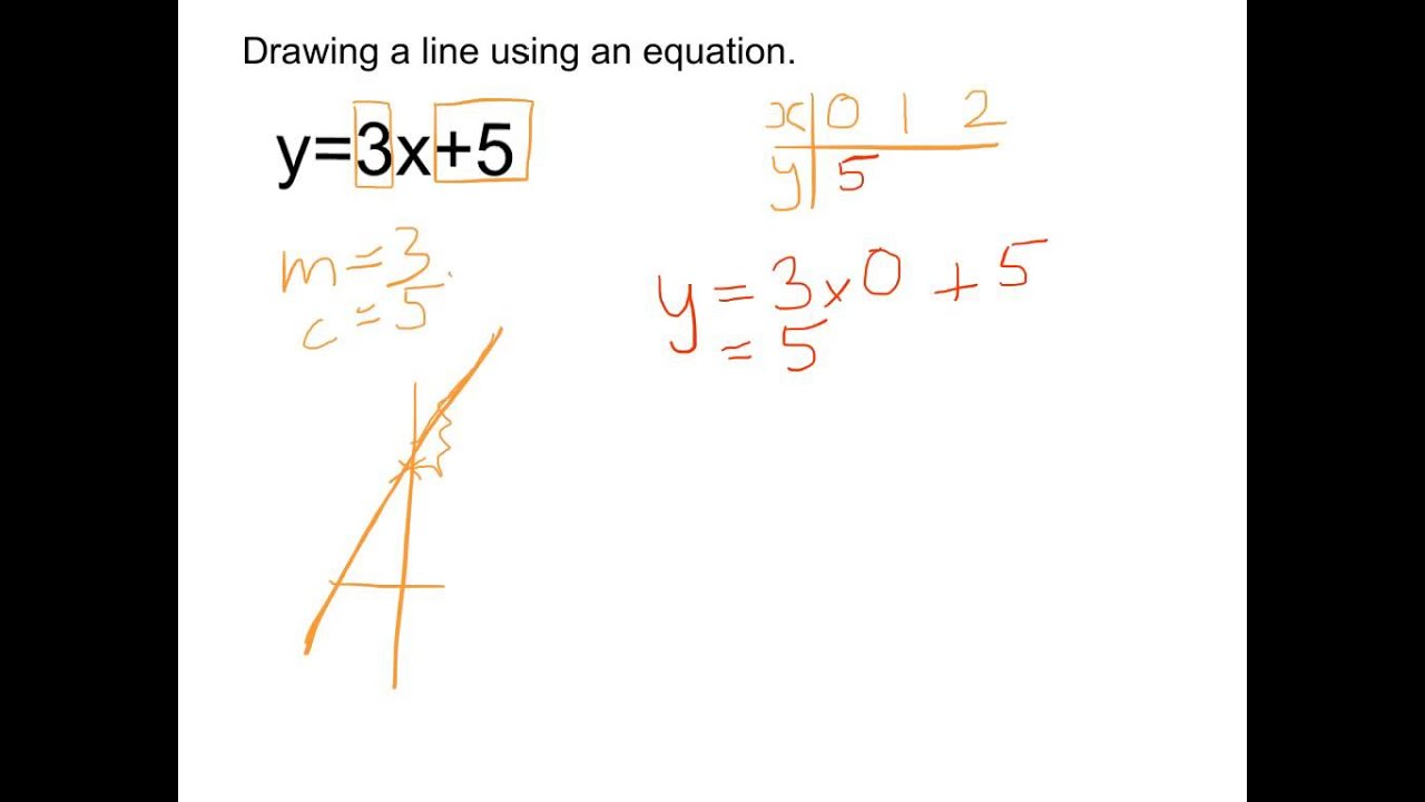 Drawing Lines From Equations : Drawing a straight line from an equation youtube
