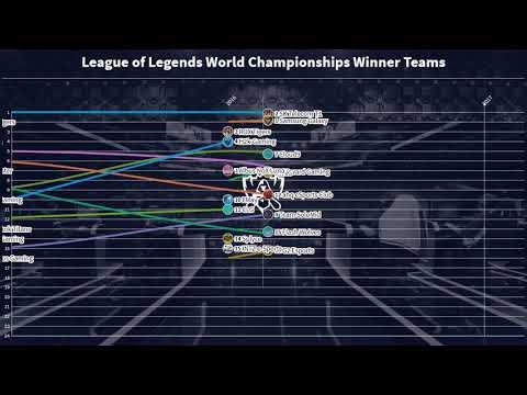 League of Legends World Championship Winner Teams (2011-2019)