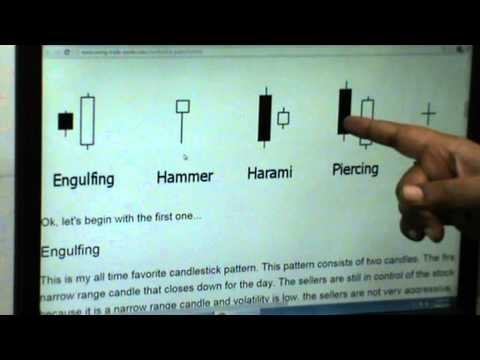 candlestick BULLISH patterns in technical analysis of stock market /mcx commodity