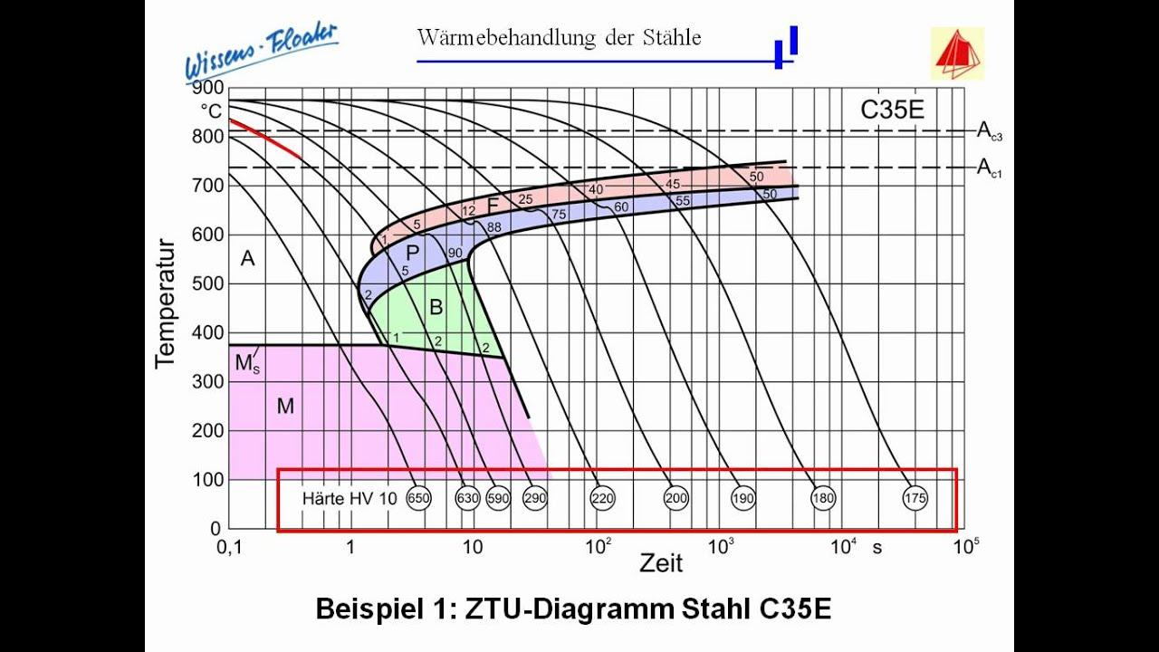 4 | Wissensfloater - Erstellen und Anwenden von ZTU-Schaubildern ...