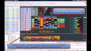 Лучшая система тех анализа  Forex