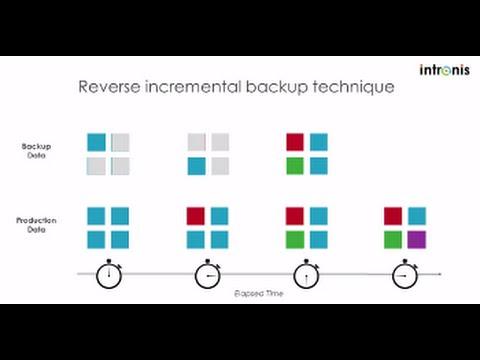 Reverse Incremental Backup Technique